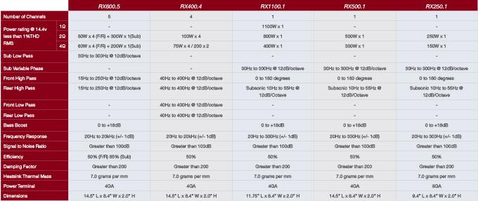 Phoenix Gold Verstärker RX Serie - Produktvergleich