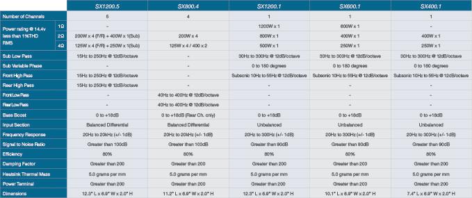 Phoenix Gold Verstärker SX Serie - Produktvergleich